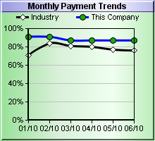 Monthly Payment Trends Chart
