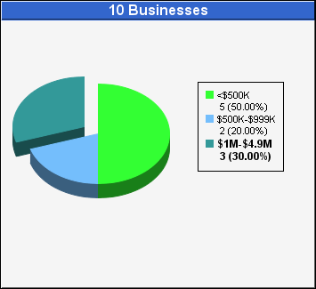 Business Counts Chart