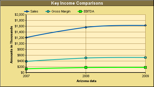 Key Income Comparisons Chart