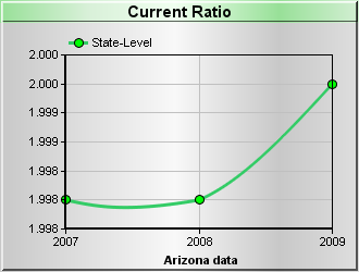 Current Ratio Chart